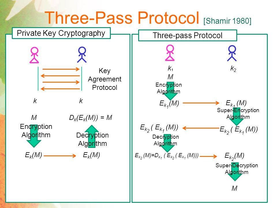 Three-Pass Protocol [Shamir 1980]